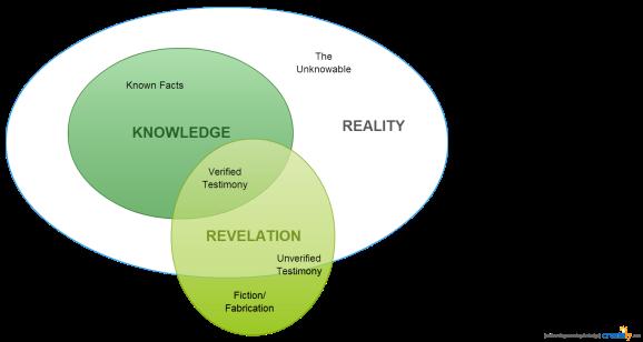 Reality Venn